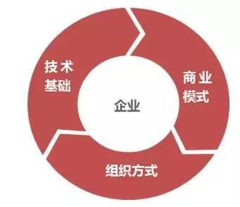 戴尔企业组织结构图